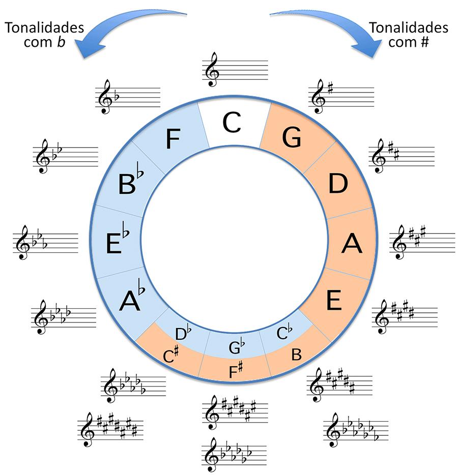 teoria musical - o círculo das quintas