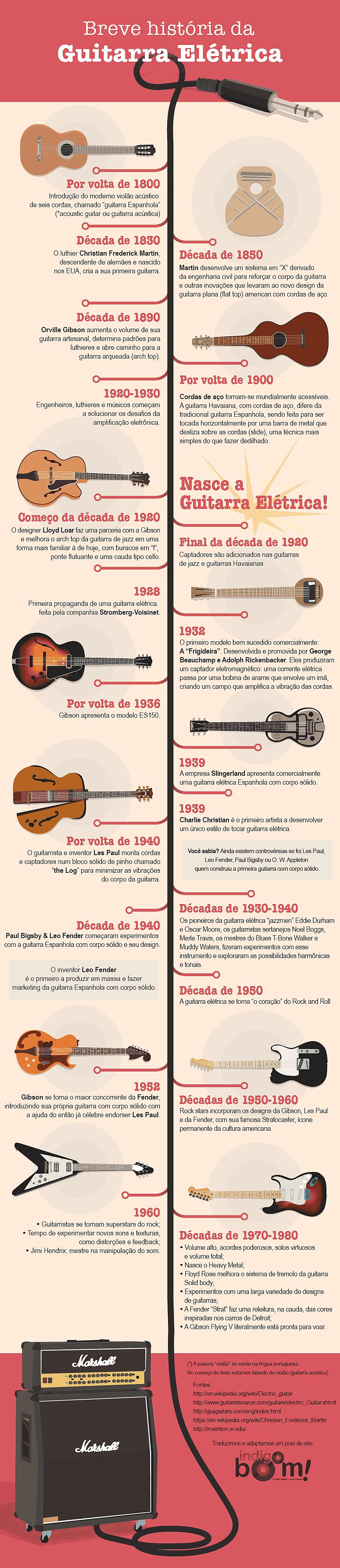 breve história da guitarra elétrica