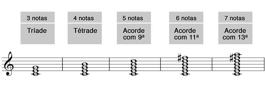 A perspectiva vertical na harmonia