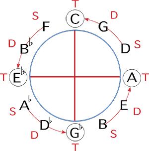 ciclos multitonais por terças menores