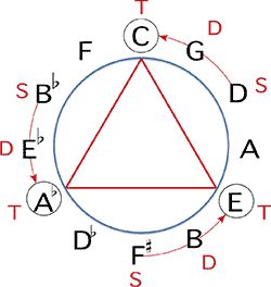 curso online de harmonia