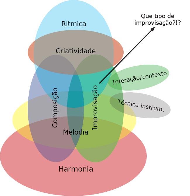 Estudar harmonia e improvisação